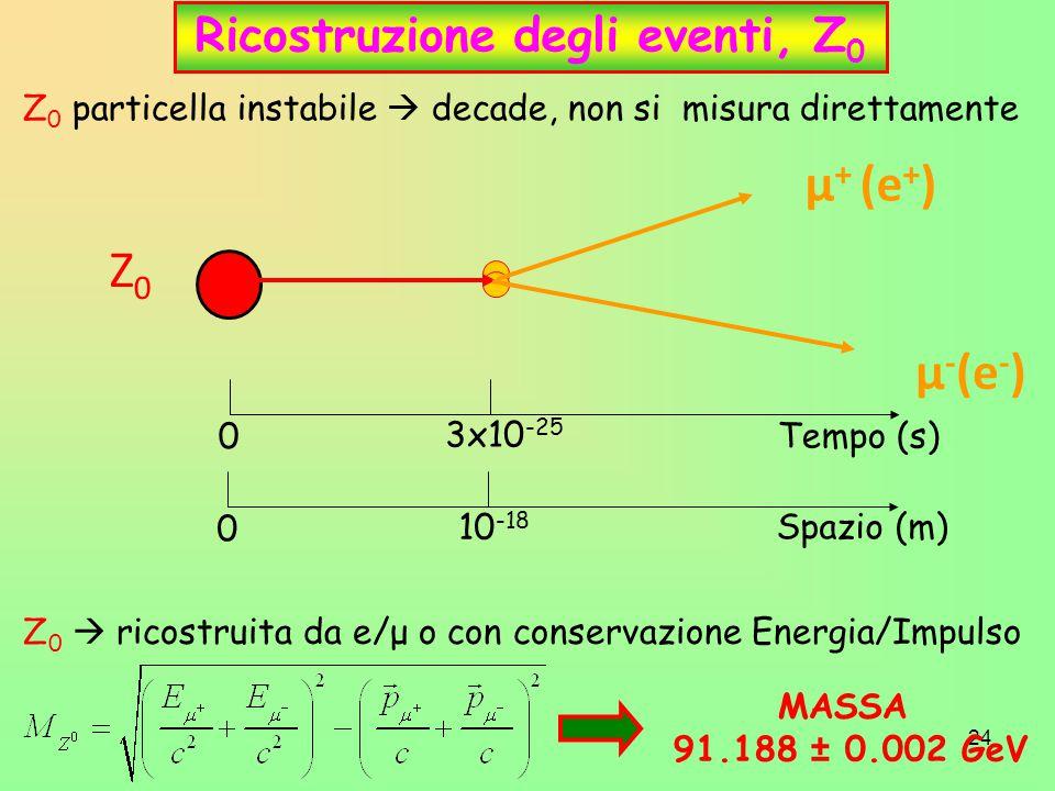 24 Ricostruzione degli eventi, Z 0 Z 0 particella instabile  decade, non si misura direttamente Z0Z0 μ + (e + ) μ - (e - ) Tempo (s) 0 3x10 -25 Spazio (m) 0 10 -18 Z 0  ricostruita da e/μ o con conservazione Energia/Impulso MASSA 91.188 ± 0.002 GeV