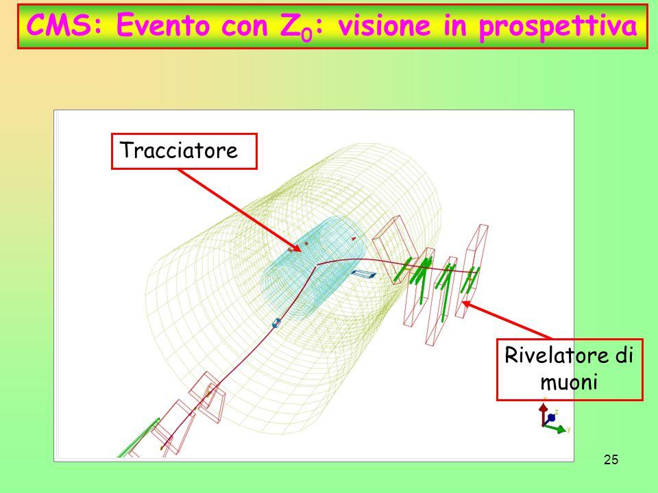 25 CMS: Evento con Z 0 : visione in prospettiva Tracciatore Rivelatore di muoni