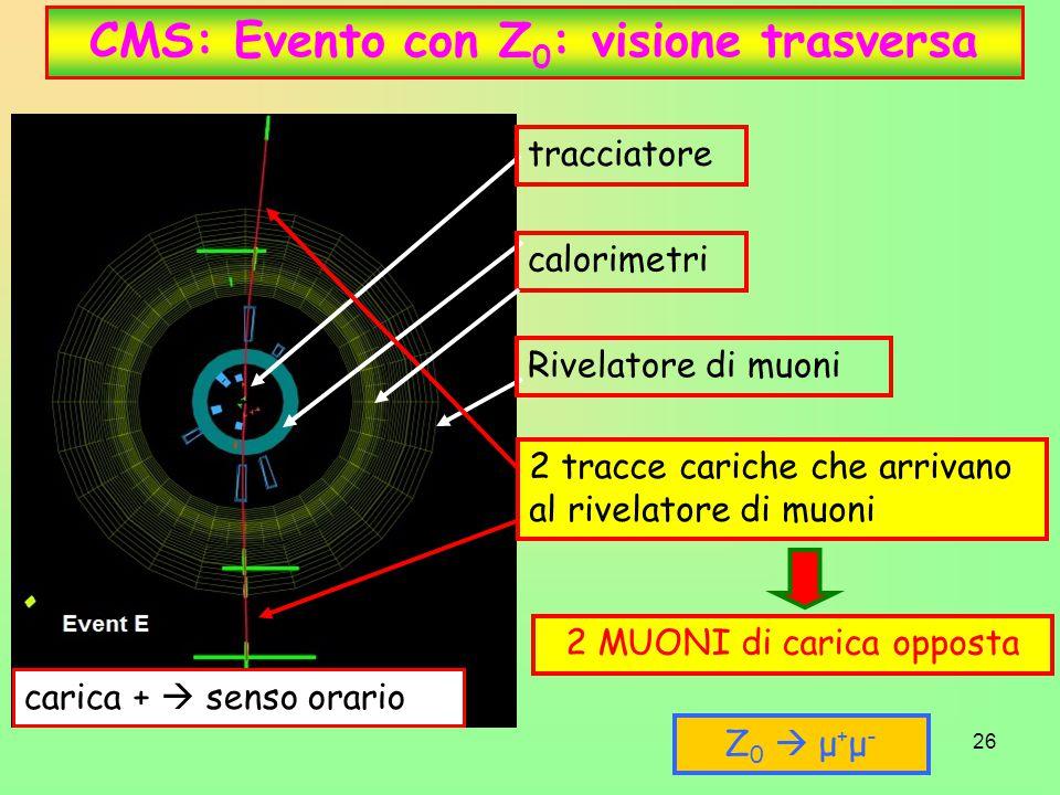 26 CMS: Evento con Z 0 : visione trasversa tracciatore calorimetri Rivelatore di muoni 2 tracce cariche che arrivano al rivelatore di muoni 2 MUONI di carica opposta carica +  senso orario Z0  μ+μ-Z0  μ+μ-