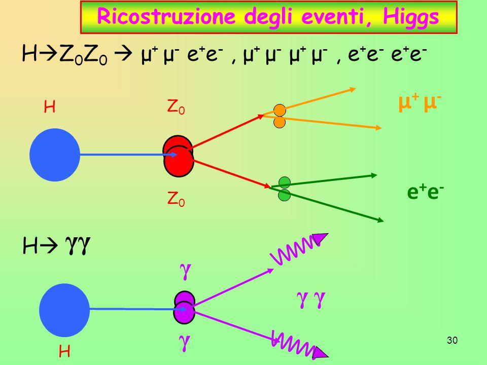 30 Ricostruzione degli eventi, Higgs μ + μ - e+e-e+e- Z0Z0 Z0Z0 H H γ γ γ H  Z 0 Z 0  μ + μ - e + e -, μ + μ - μ + μ -, e + e - e + e - HH γγ