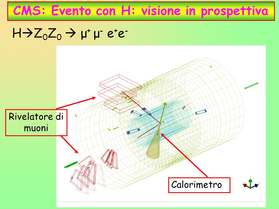 31 CMS: Evento con H: visione in prospettiva Calorimetro Rivelatore di muoni H  Z 0 Z 0  μ + μ - e + e -