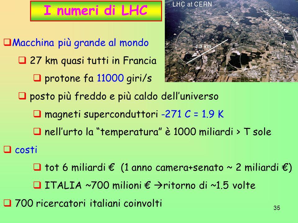 35 I numeri di LHC  Macchina più grande al mondo  27 km quasi tutti in Francia  protone fa 11000 giri/s  posto più freddo e più caldo dell'universo  magneti superconduttori -271 C = 1.9 K  nell'urto la temperatura è 1000 miliardi > T sole  costi  tot 6 miliardi € (1 anno camera+senato ~ 2 miliardi €)  ITALIA ~700 milioni €  ritorno di ~1.5 volte  700 ricercatori italiani coinvolti