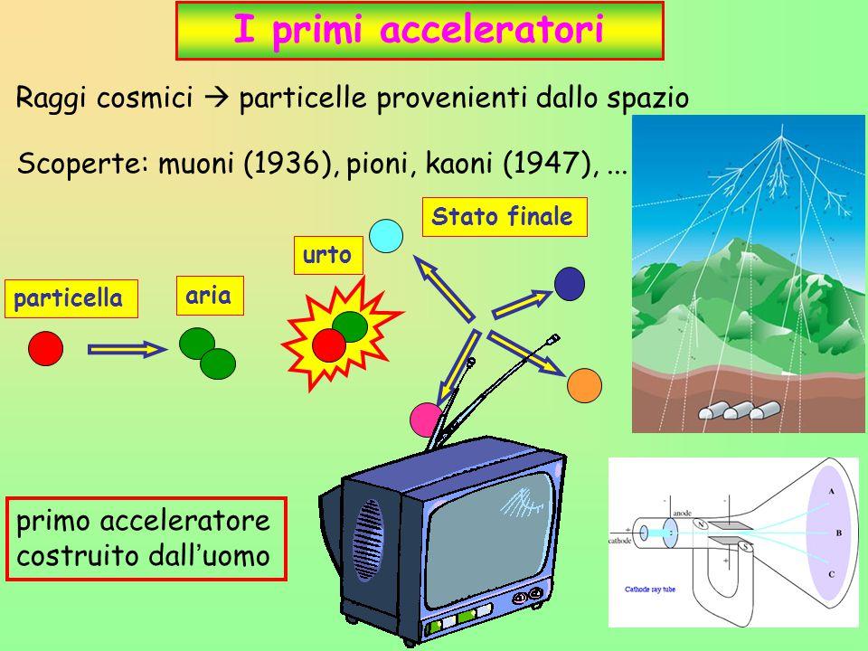 36 I primi acceleratori Scoperte: muoni (1936), pioni, kaoni (1947),... particella aria urto Stato finale Raggi cosmici  particelle provenienti dallo