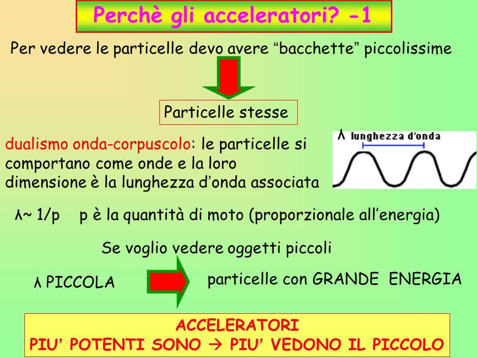 """5 Perchè gli acceleratori? -1 Per vedere le particelle devo avere """" bacchette """" piccolissime Particelle stesse λ~ 1/p p è la quantità di moto (proporz"""