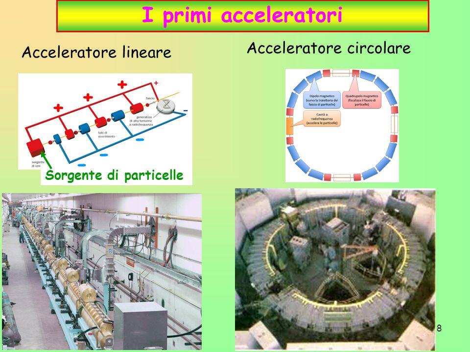 8 I primi acceleratori Sorgente di particelle + + + - - - Acceleratore lineare Acceleratore circolare