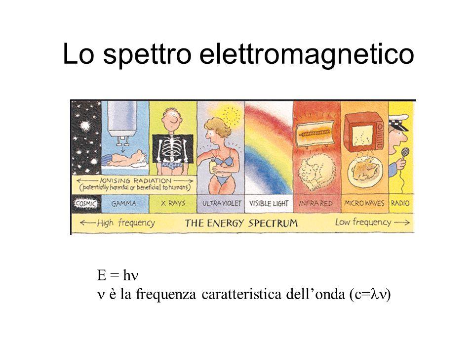 Lo spettro elettromagnetico E = h  è la frequenza caratteristica dell'onda (c= )