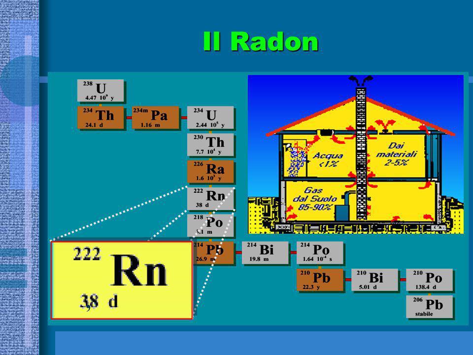 Il Radon,
