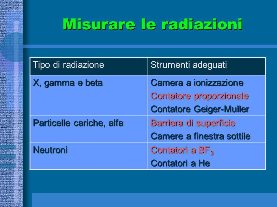 Misurare le radiazioni Tipo di radiazioneStrumenti adeguati X, gamma e beta Camera a ionizzazione Contatore proporzionale Contatore Geiger-Muller Part