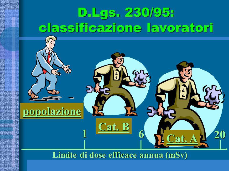 Cat. A popolazione Cat. B 1 6 20 Limite di dose efficace annua (mSv) D.Lgs. 230/95: classificazione lavoratori