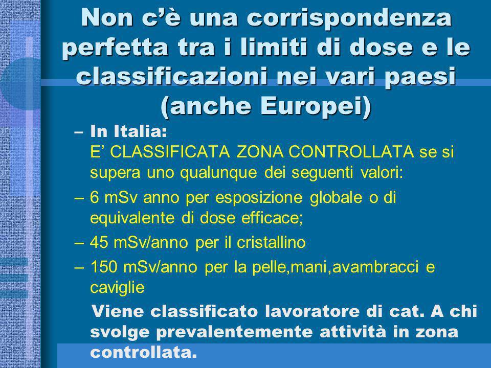 Non c'è una corrispondenza perfetta tra i limiti di dose e le classificazioni nei vari paesi (anche Europei) –In Italia: E' CLASSIFICATA ZONA CONTROLL