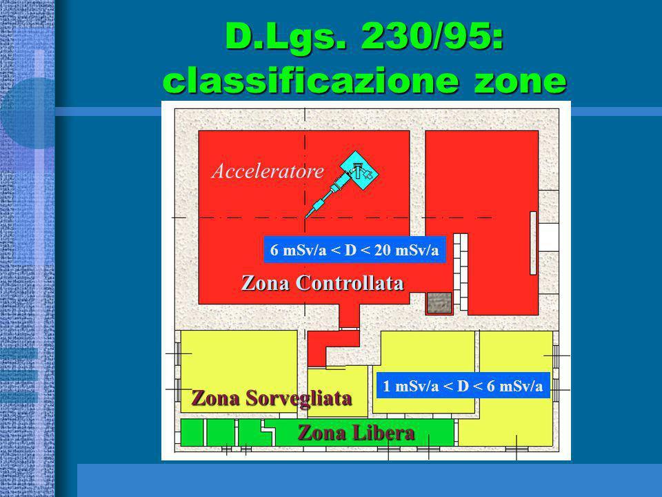 D.Lgs. 230/95: classificazione zone Acceleratore Zona Controllata Zona Sorvegliata Zona Libera 6 mSv/a < D < 20 mSv/a 1 mSv/a < D < 6 mSv/a