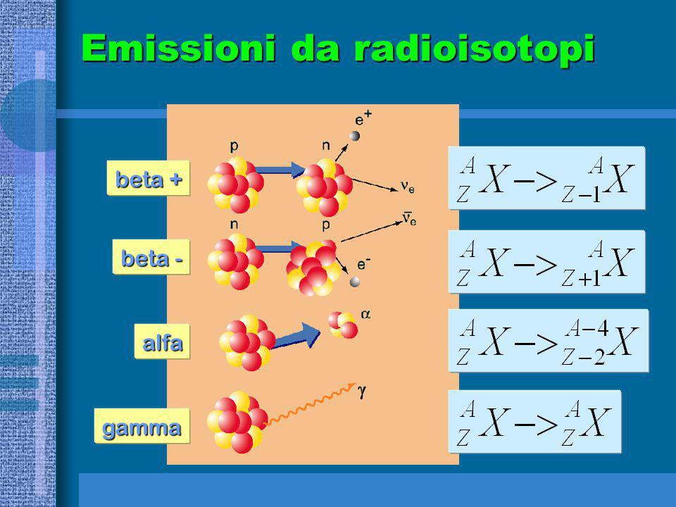 Emissioni da radioisotopi beta + beta - alfa gamma