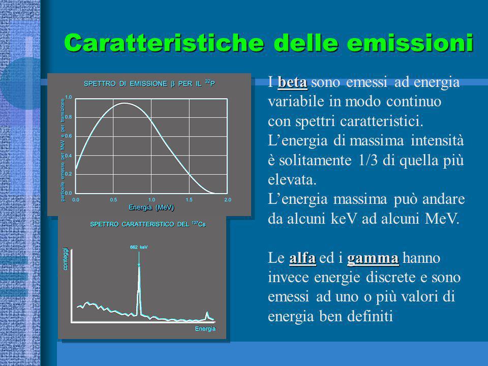 Caratteristiche delle emissioni beta I beta sono emessi ad energia variabile in modo continuo con spettri caratteristici. L'energia di massima intensi