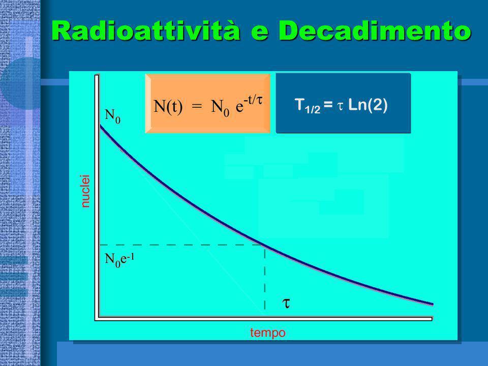 Radioattività e Decadimento T 1/2 =  Ln(2)