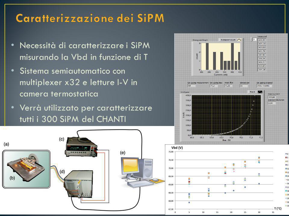 Necessità di caratterizzare i SiPM misurando la Vbd in funzione di T Sistema semiautomatico con multiplexer x32 e letture I-V in camera termostatica Verrà utilizzato per caratterizzare tutti i 300 SiPM del CHANTI