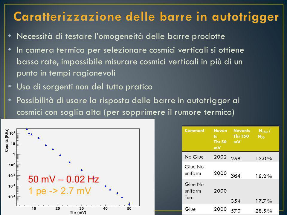 Necessità di testare l'omogeneità delle barre prodotte In camera termica per selezionare cosmici verticali si ottiene basso rate, impossibile misurare cosmici verticali in più di un punto in tempi ragionevoli Uso di sorgenti non del tutto pratico Possibilità di usare la risposta delle barre in autotrigger ai cosmici con soglia alta (per sopprimere il rumore termico) 50 mV – 0.02 Hz 1 pe -> 2.7 mV CommentNeven ts Thr 50 mV Nevents Thr 150 mV N 150 / N 50 No Glue2002 25813.0 % Glue No uniform2000 364 18.2 % Glue No uniform Turn 2000 35417.7 % Glue2000 57028.5 % Glue2000 49324.7 % Glue2000 48824.4 %
