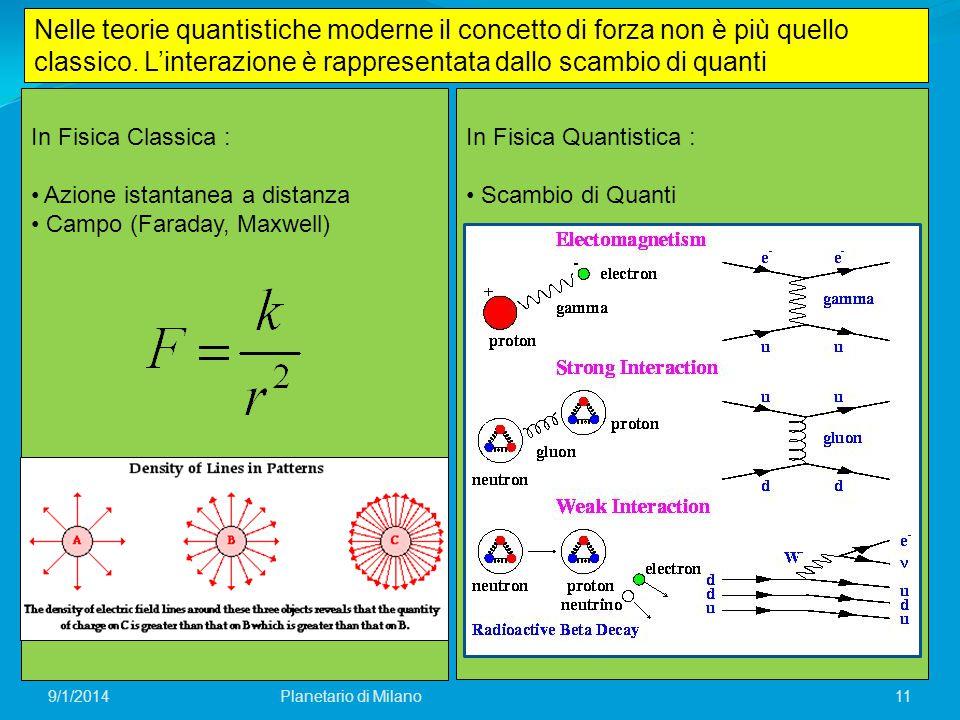 In Fisica Quantistica : Scambio di Quanti Nelle teorie quantistiche moderne il concetto di forza non è più quello classico. L'interazione è rappresent