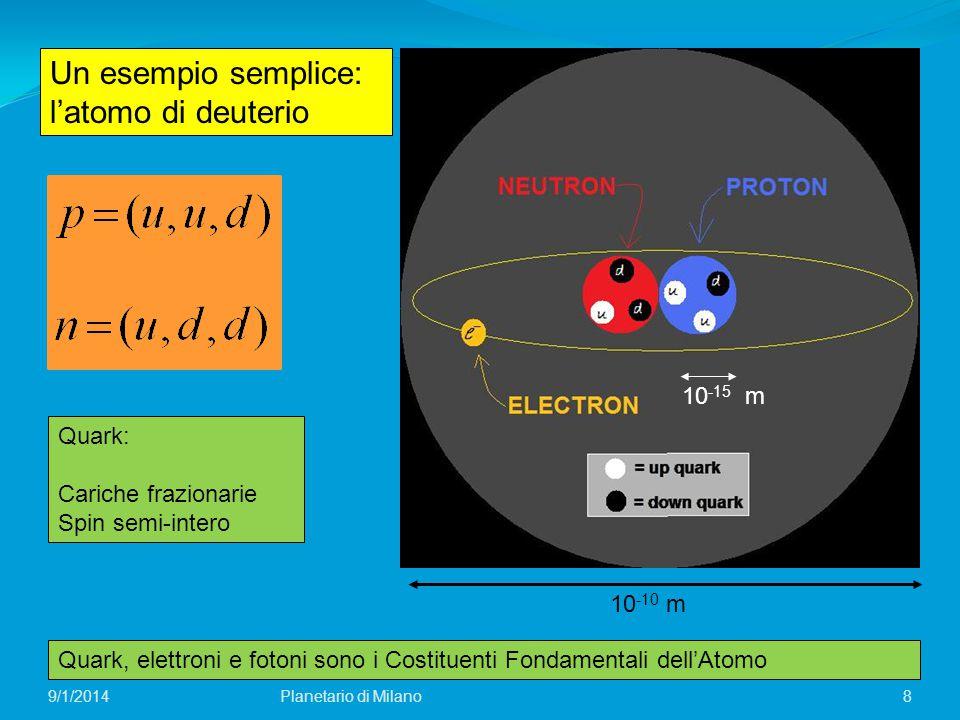 Un esempio semplice: l'atomo di deuterio 8 Quark: Cariche frazionarie Spin semi-intero Quark, elettroni e fotoni sono i Costituenti Fondamentali dell'