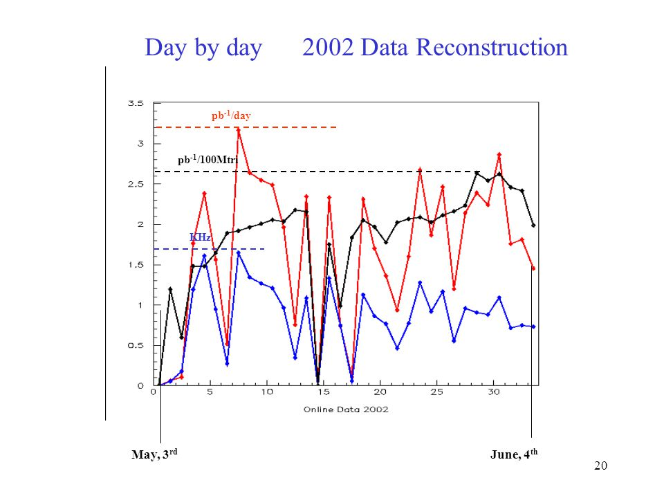 20 Day by day 2002 Data Reconstruction May, 3 rd June, 4 th pb -1 /day pb -1 /100Mtri KHz