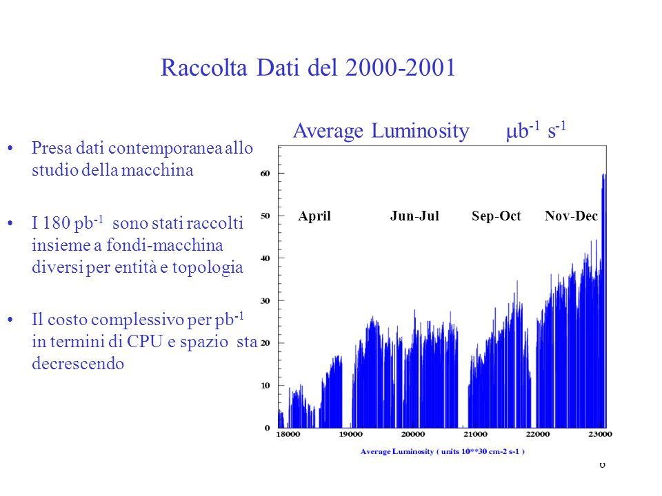 6 Raccolta Dati del 2000-2001 Presa dati contemporanea allo studio della macchina I 180 pb -1 sono stati raccolti insieme a fondi-macchina diversi per
