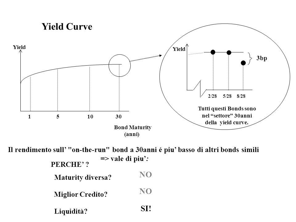Yield Curve 2/28 5/28 8/28 Tutti questi Bonds sono nel settore 30anni della yield curve.