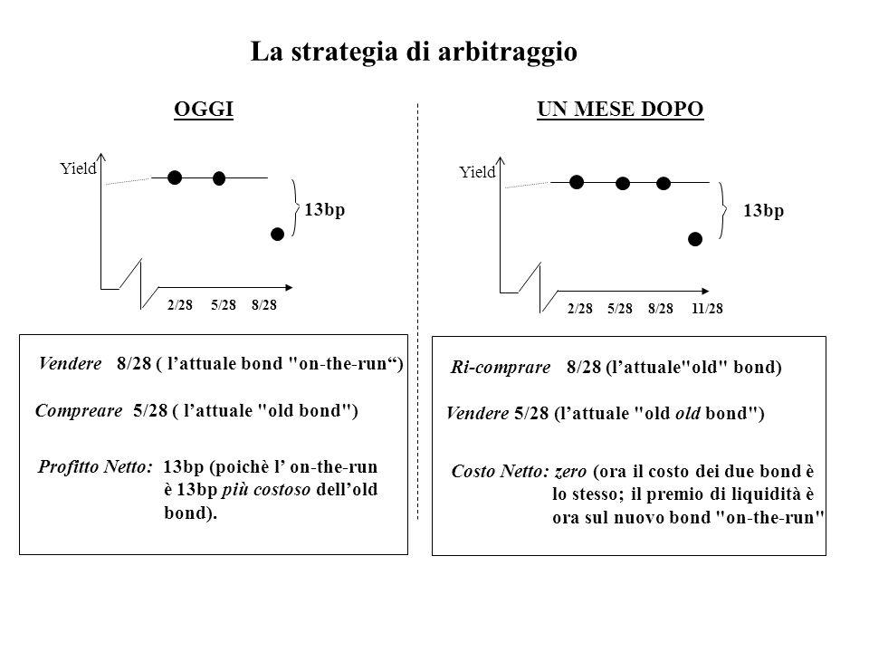 La strategia di arbitraggio 2/28 5/28 8/28 13bp Yield OGGI Vendere 8/28 ( l'attuale bond on-the-run ) Ri-comprare 8/28 (l'attuale old bond) 2/28 5/28 8/28 11/28 13bp Yield UN MESE DOPO Compreare 5/28 ( l'attuale old bond ) Profitto Netto: 13bp (poichè l' on-the-run è 13bp più costoso dell'old bond).