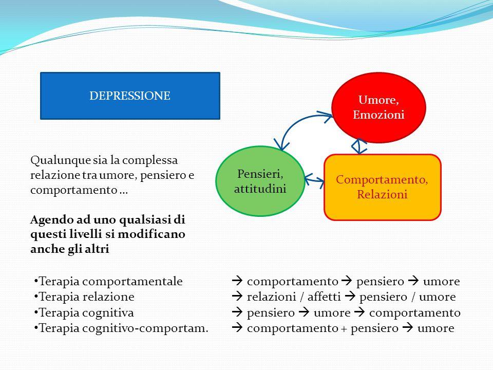 DEPRESSIONE Tristezza Anedonia Colpa Pessimismo Indegnità Scarsa autostima Calo delle attività Affaticabilità Ritiro sociale Pensieri, attitudini Comp