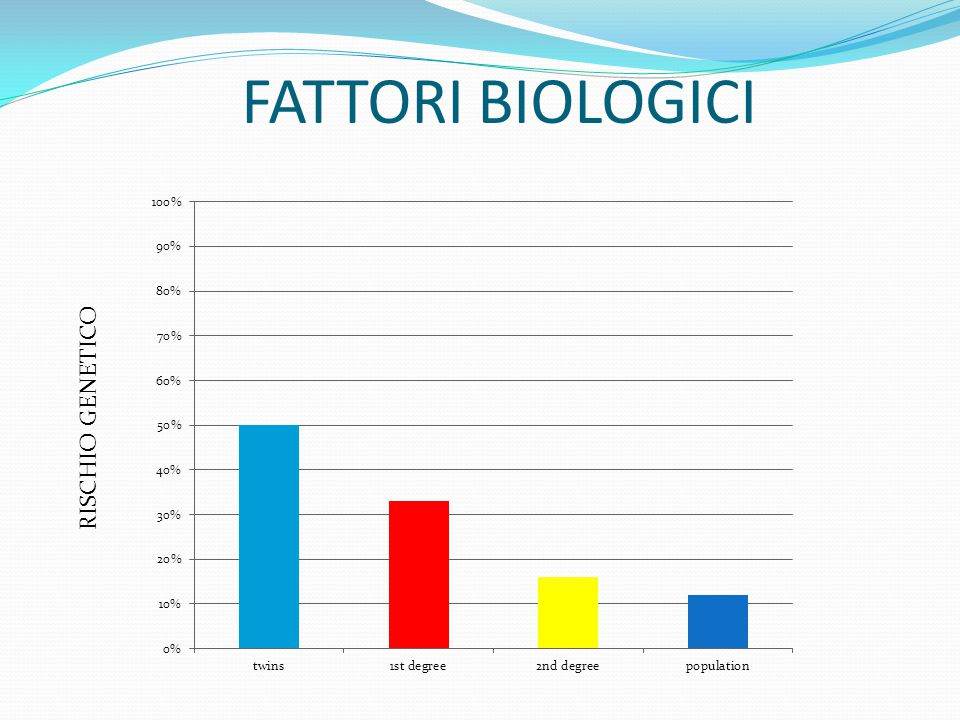 FATTORI BIOLOGICI  FATTORI GENETICI E' provata l'importanza di una suscettibilità genetica nella depressione La depressione è più frequente all'inter