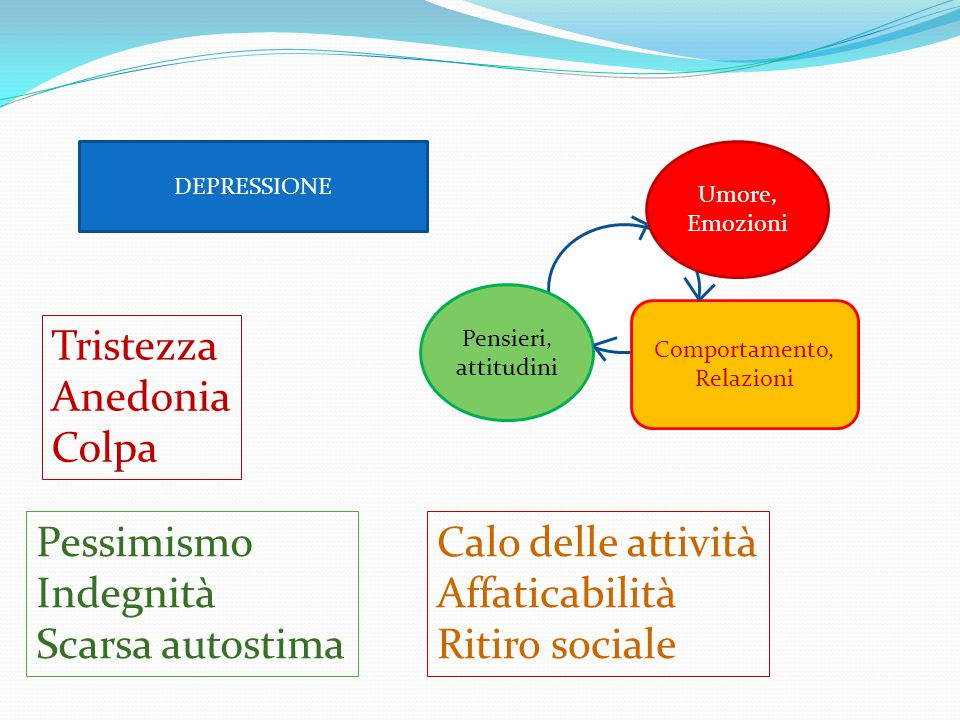 DEPRESSIONE Umore, Emozioni Pensieri, attitudini Comportamento, Relazioni Tristezza Anedonia Colpa Pessimismo Indegnità Scarsa autostima Calo delle at