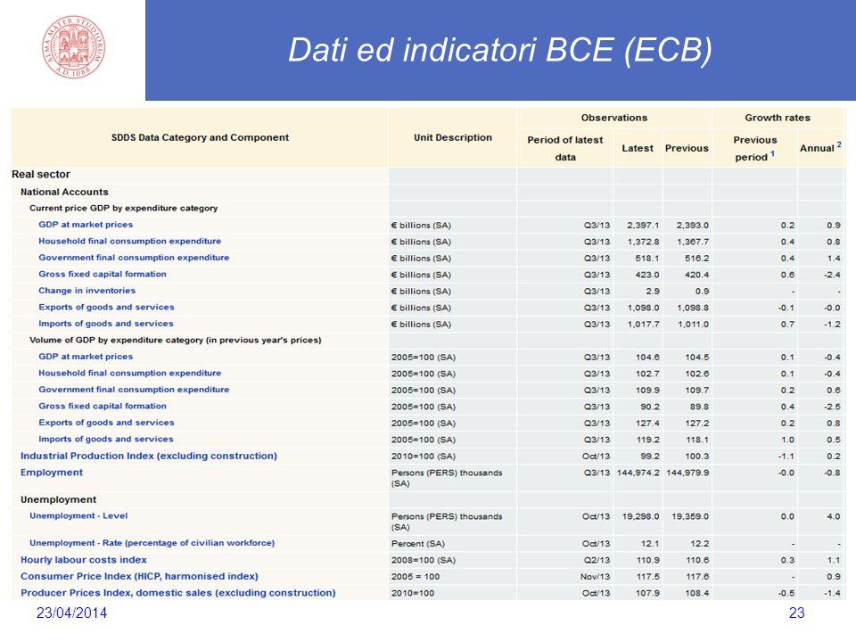 23 Dati ed indicatori BCE (ECB) 23/04/2014