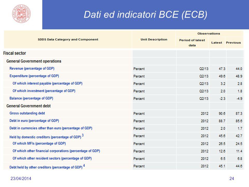 24 Dati ed indicatori BCE (ECB) 23/04/2014