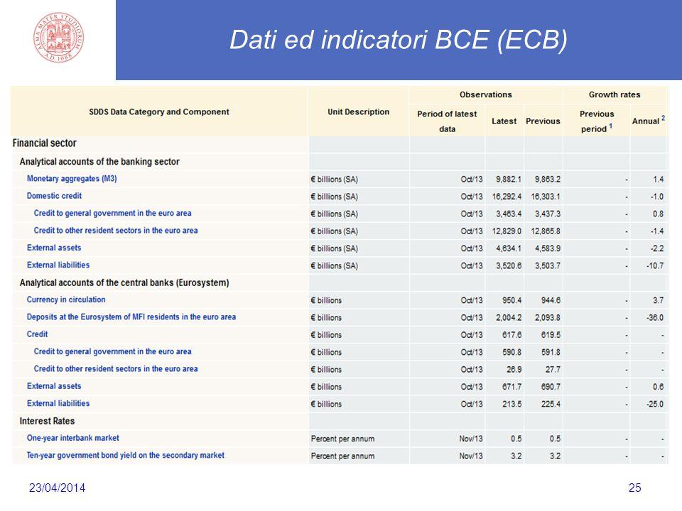 25 Dati ed indicatori BCE (ECB) 23/04/2014
