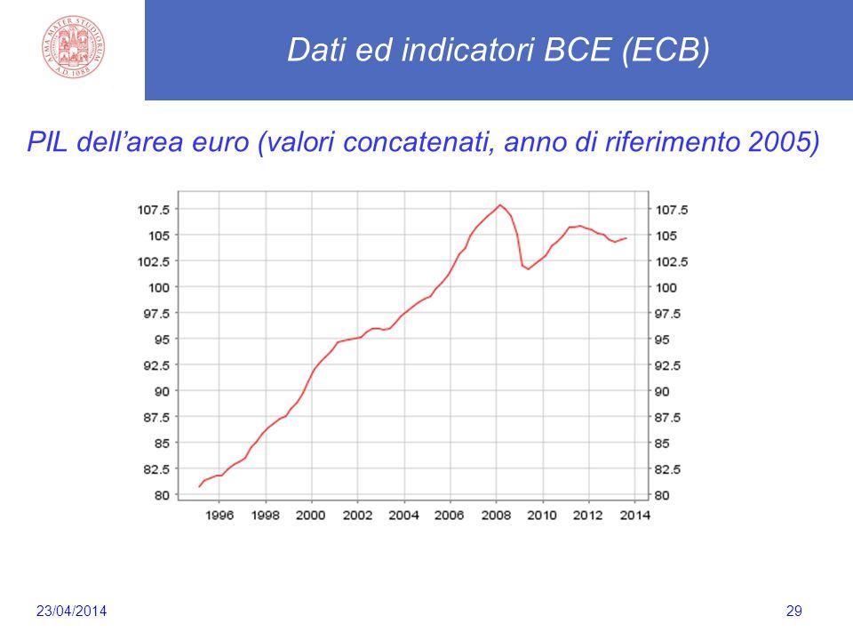 29 PIL dell'area euro (valori concatenati, anno di riferimento 2005) Dati ed indicatori BCE (ECB) 23/04/2014