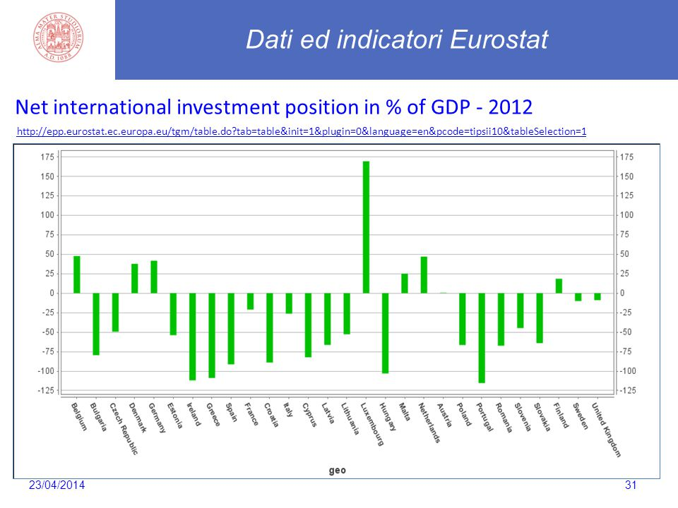 31 Dati ed indicatori Eurostat http://epp.eurostat.ec.europa.eu/tgm/table.do tab=table&init=1&plugin=0&language=en&pcode=tipsii10&tableSelection=1 Net international investment position in % of GDP - 2012 23/04/2014