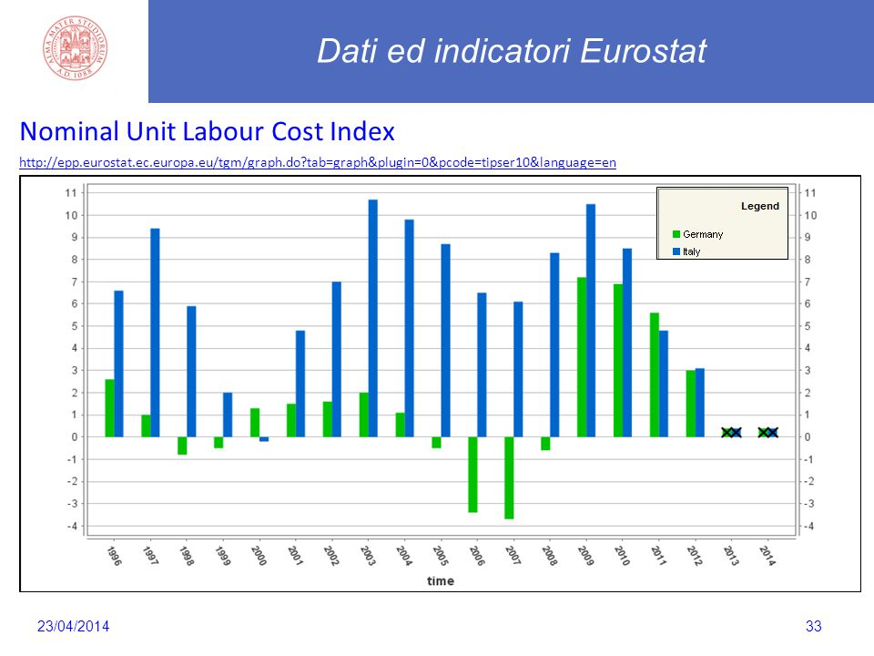 33 Nominal Unit Labour Cost Index http://epp.eurostat.ec.europa.eu/tgm/graph.do?tab=graph&plugin=0&pcode=tipser10&language=en Dati ed indicatori Euros