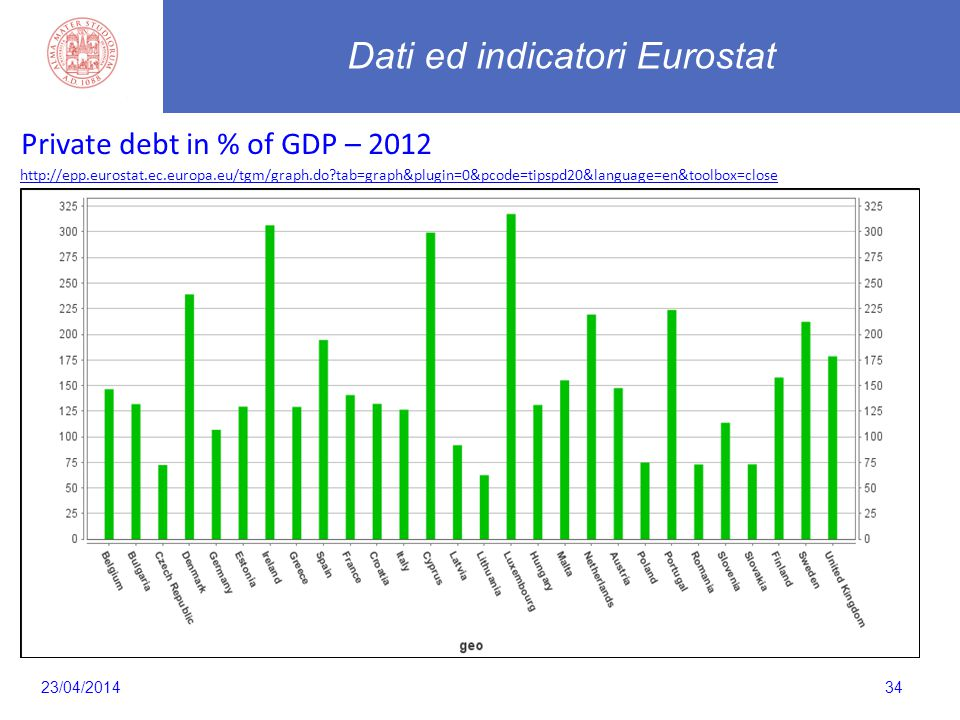 34 Private debt in % of GDP – 2012 http://epp.eurostat.ec.europa.eu/tgm/graph.do tab=graph&plugin=0&pcode=tipspd20&language=en&toolbox=close Dati ed indicatori Eurostat 23/04/2014