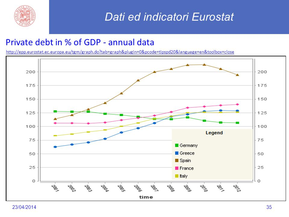 35 Private debt in % of GDP - annual data http://epp.eurostat.ec.europa.eu/tgm/graph.do?tab=graph&plugin=0&pcode=tipspd20&language=en&toolbox=close Da