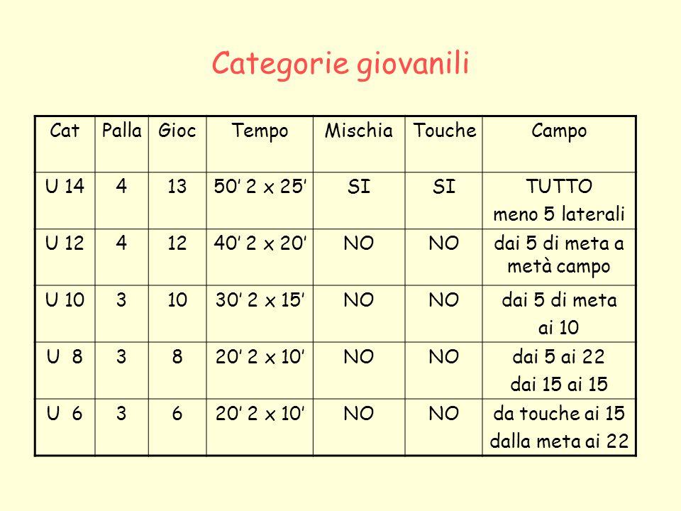 Categorie giovanili CatPlaccaggio alto (bloccaggio) Uso piede Calcio invio Distanza CP CL MaulM / F U 14SI 10SI 3 NO U 12NOSI 5 3 SI U 10NO SI5 3 SI U 8NO 3 SI U 6NO 3 SI