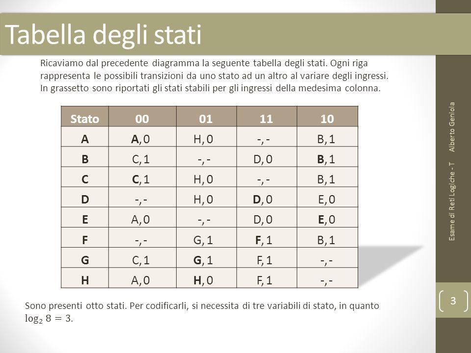 Tabella degli stati Alberto Geniola Esame di Reti Logiche - T 3 Ricaviamo dal precedente diagramma la seguente tabella degli stati. Ogni riga rapprese
