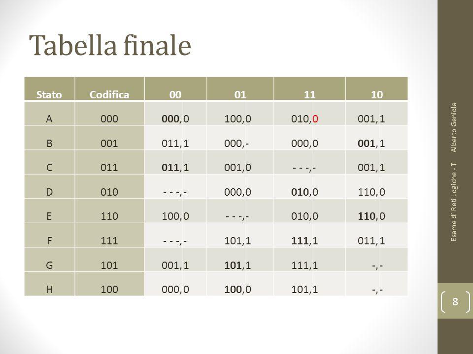Tabella finale StatoCodifica00011110 A000000,0100,0010,0001,1 B001011,1000,- 0001,1 C011011,1001,0 - - -,-001,1 D010- - -,-000,0010,0110,0 E110100,0 -