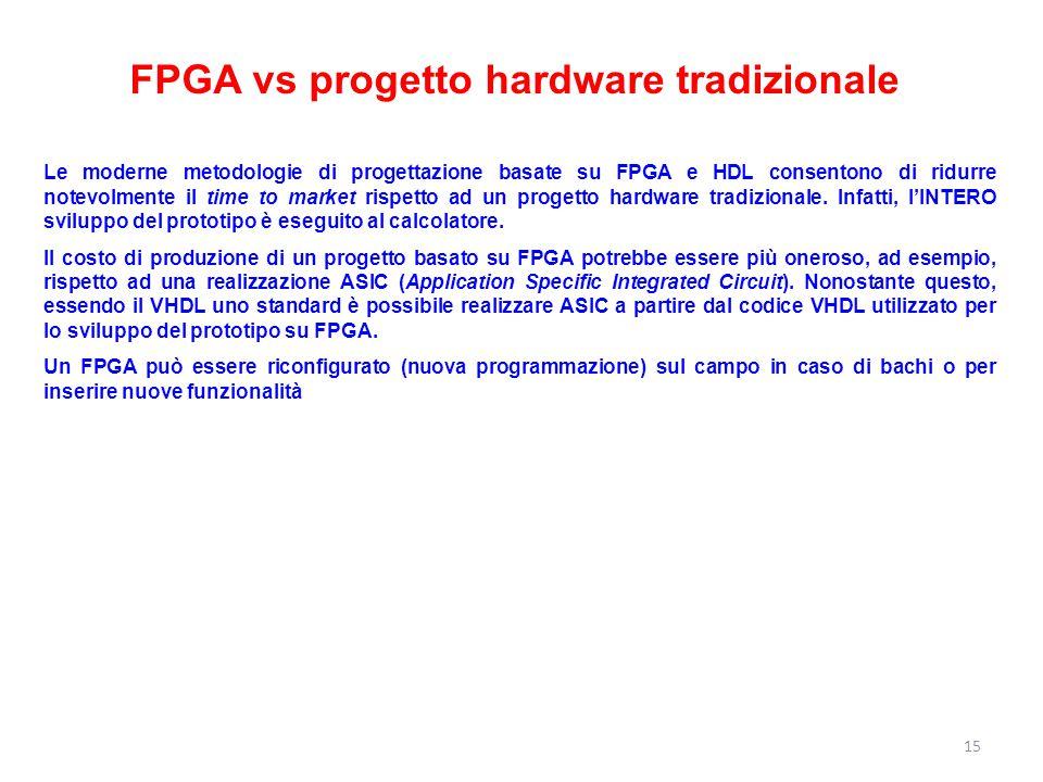 FPGA vs progetto hardware tradizionale Le moderne metodologie di progettazione basate su FPGA e HDL consentono di ridurre notevolmente il time to mark