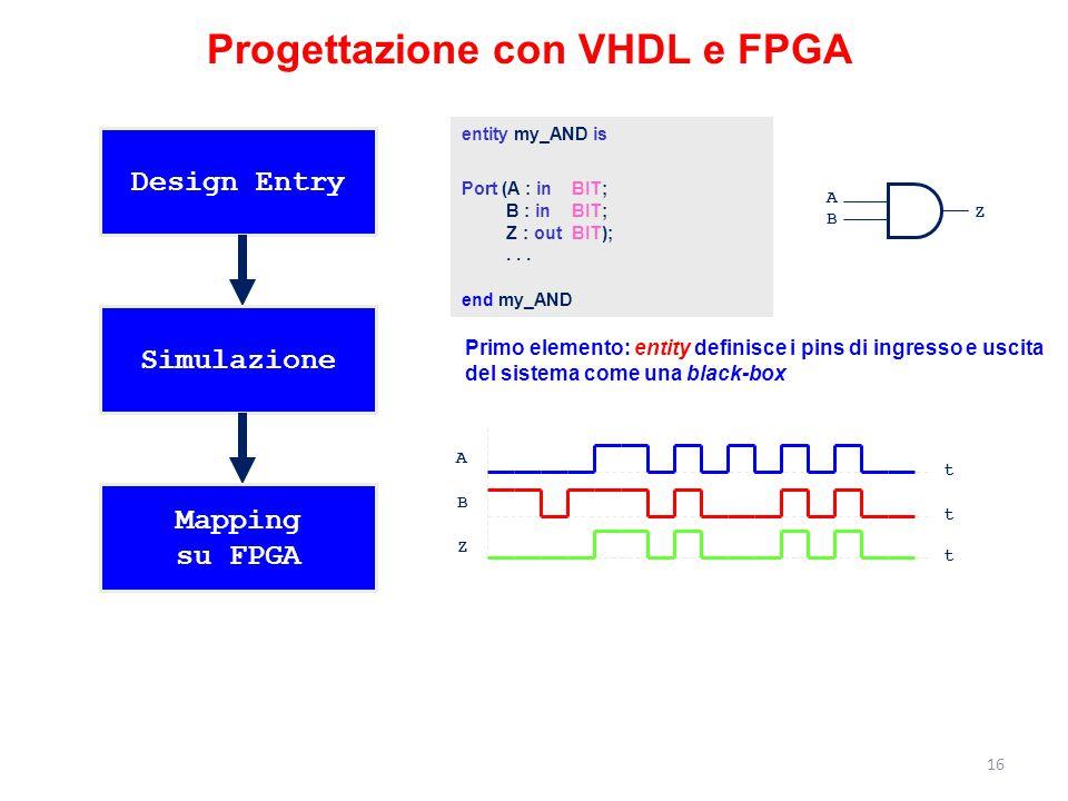 Progettazione con VHDL e FPGA Design Entry Simulazione Mapping su FPGA entity my_AND is Port (A : in BIT; B : in BIT; Z : out BIT);... end my_AND A B