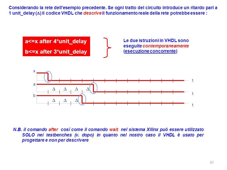 Considerando la rete dell'esempio precedente. Se ogni tratto del circuito introduce un ritardo pari a 1 unit_delay (  ) il codice VHDL che descrive i