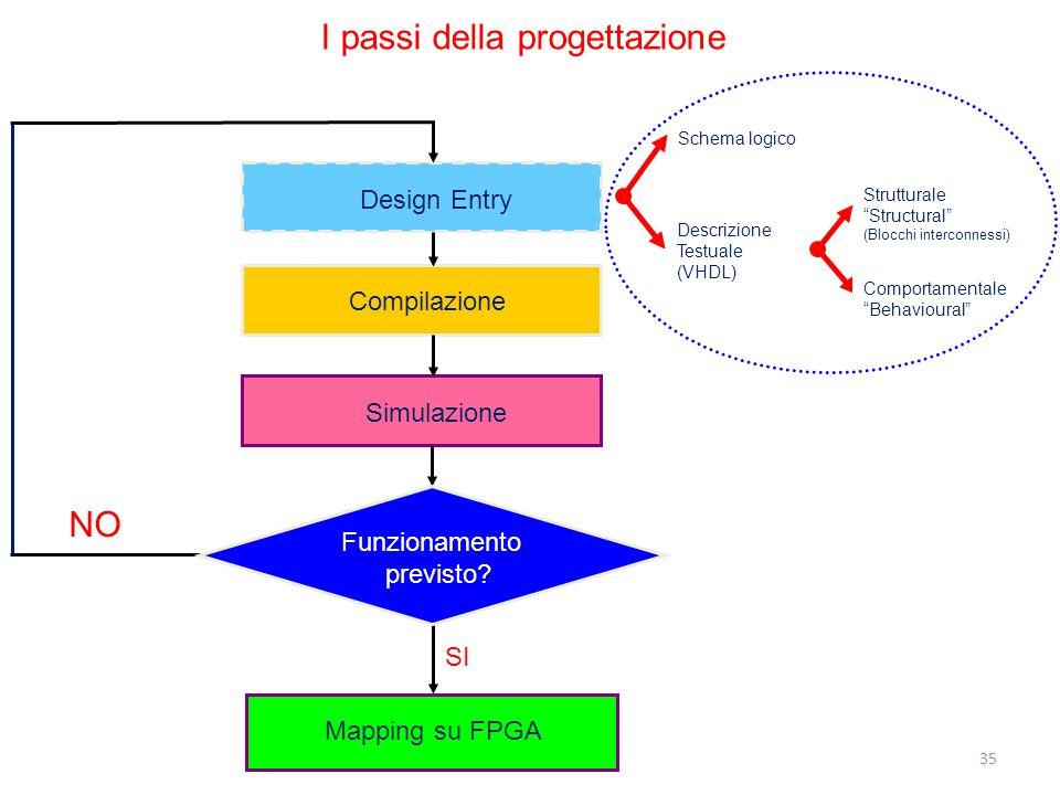 """Design Entry Compilazione Simulazione NO SI Funzionamento previsto? Descrizione Testuale (VHDL) Schema logico Strutturale """"Structural"""" (Blocchi interc"""