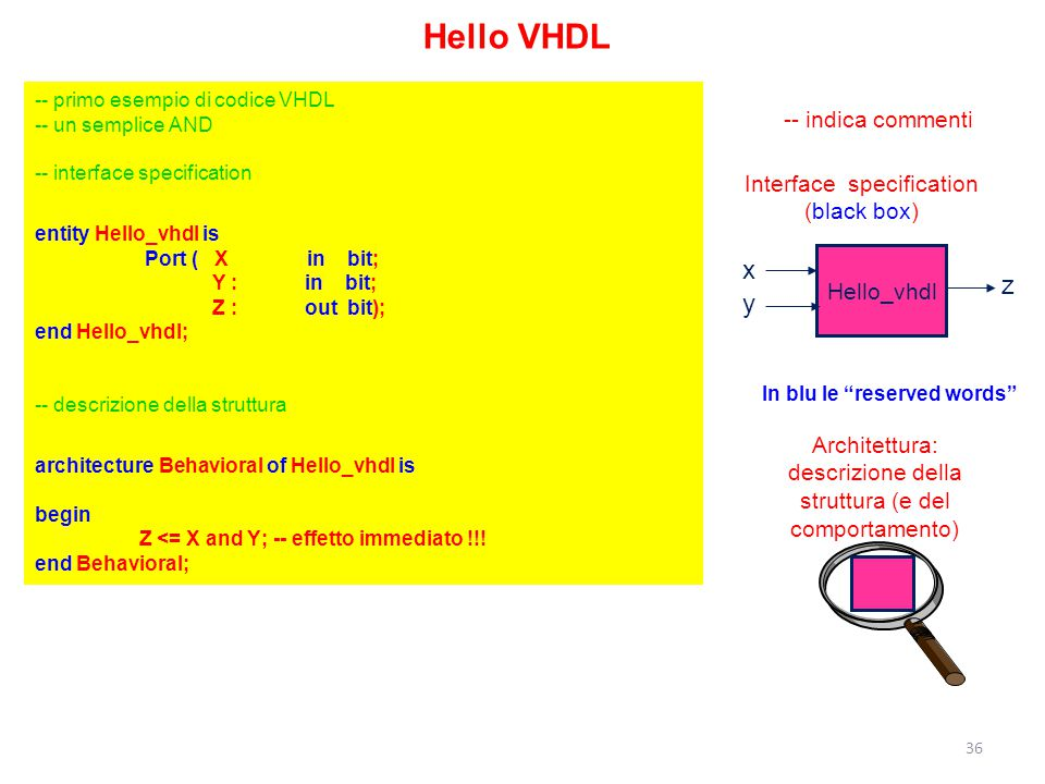 Hello VHDL -- primo esempio di codice VHDL -- un semplice AND -- interface specification entity Hello_vhdl is Port ( X in bit; Y : in bit; Z : out bit); end Hello_vhdl; -- descrizione della struttura architecture Behavioral of Hello_vhdl is begin Z <= X and Y; -- effetto immediato !!.