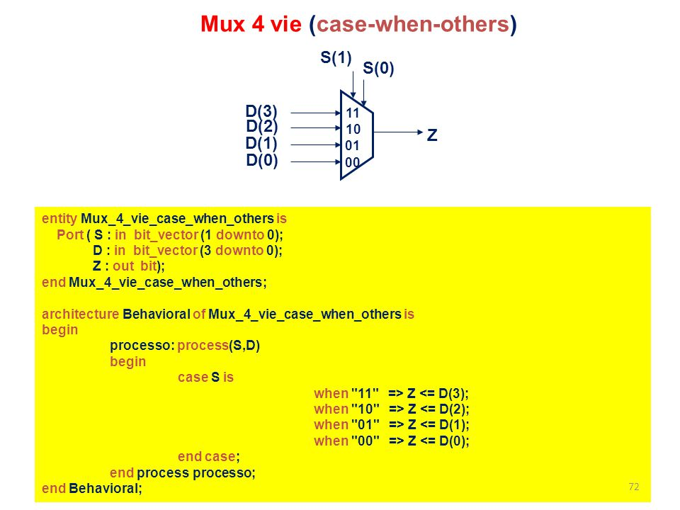 entity Mux_4_vie_case_when_others is Port ( S : in bit_vector (1 downto 0); D : in bit_vector (3 downto 0); Z : out bit); end Mux_4_vie_case_when_othe