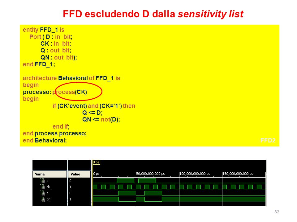 entity FFD_1 is Port ( D : in bit; CK : in bit; Q : out bit; QN : out bit); end FFD_1; architecture Behavioral of FFD_1 is begin processo: process(CK) begin if (CK event) and (CK= 1 ) then Q <= D; QN <= not(D); end if; end process processo; end Behavioral;FFD2 FFD escludendo D dalla sensitivity list 82