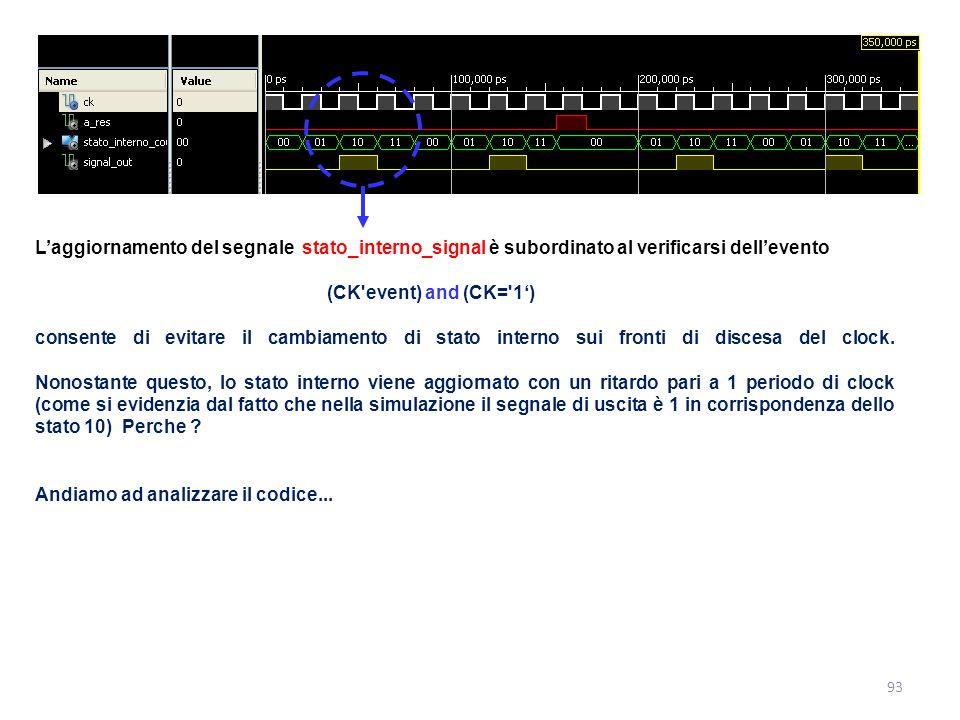 L'aggiornamento del segnale stato_interno_signal è subordinato al verificarsi dell'evento (CK'event) and (CK='1') consente di evitare il cambiamento d