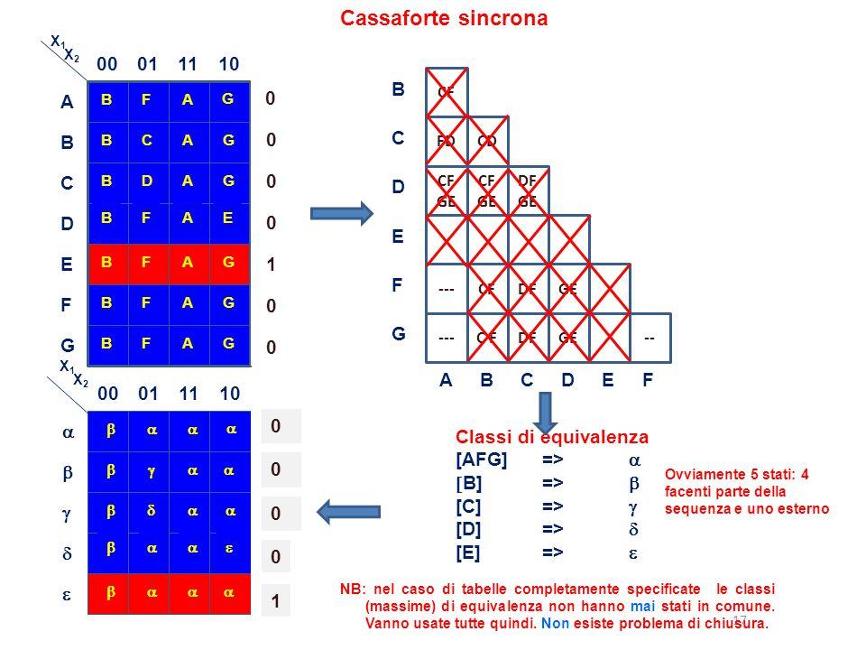 17 Cassaforte sincrona Classi di equivalenza [AFG]=>   B]=>  [C]=>  [D]=>  [E]=>  B 00011110 FA G A BCAG B BDAG C BFAE D BFAG E BFAA-G F BFAG G