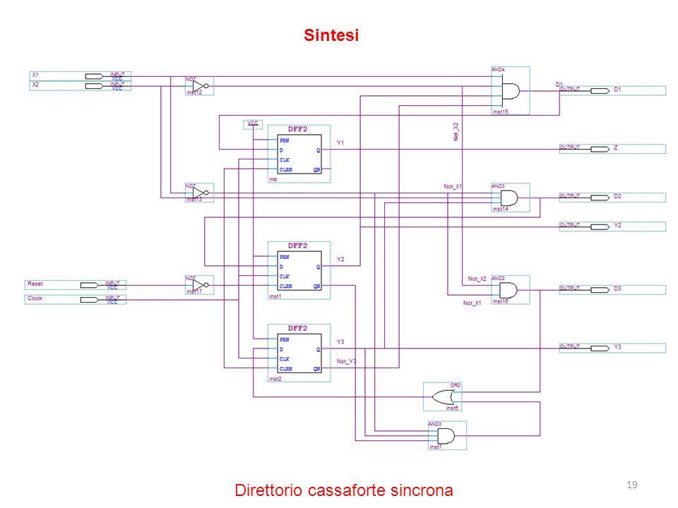19 Sintesi Direttorio cassaforte sincrona